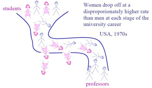 women drop out of academic professions