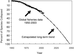 trends in fish populations at 2006