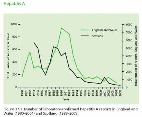 cases of Hepatitis A before and after immunization, in England, Wales, and Scotland