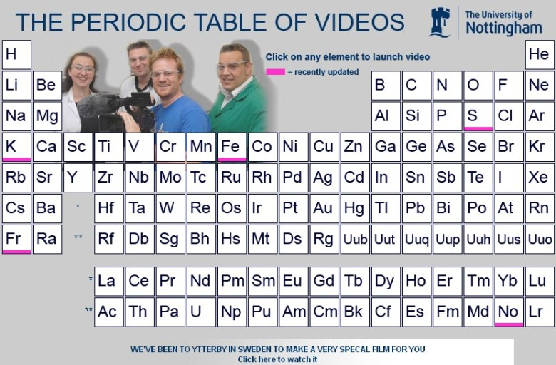 Periodic table of science videos