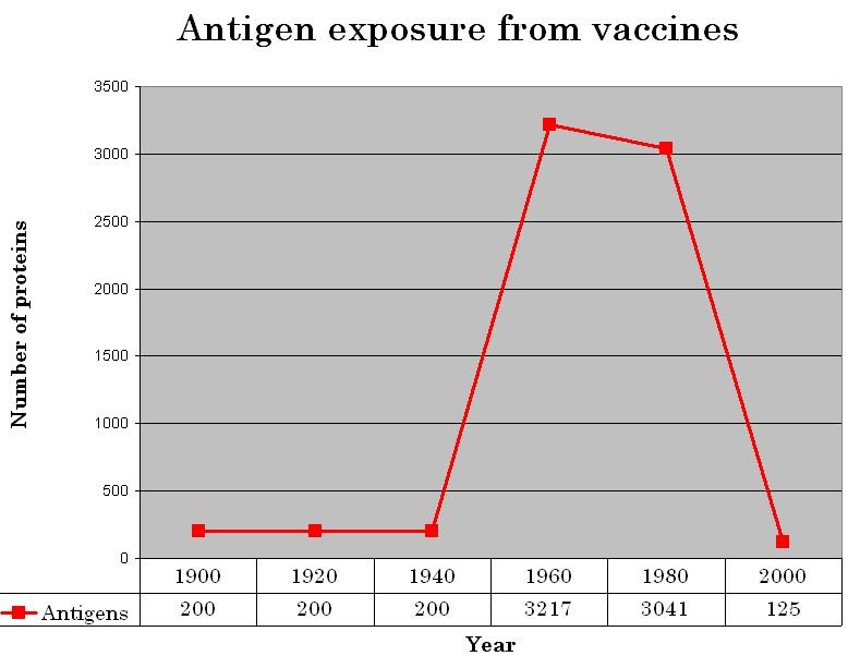 Antigen exposure has dropped 96% since 1980