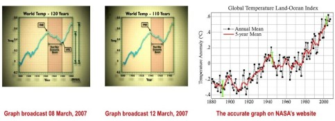 Left, misrepresented data; right, actual global warming